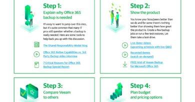 Make Your Case for Office 365 Backup